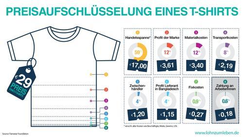 Preisaufschlüsselung eines T-Shirts