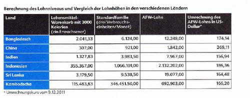 Lohnniveau in verschiedenen Ländern